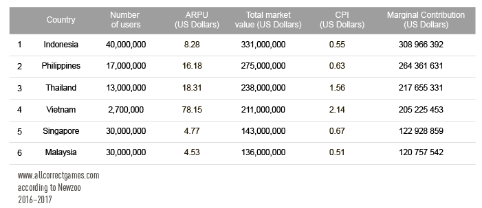 How Promising is the Mobile Games Market in Southeast Asia