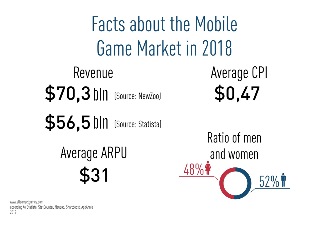 Facts about the Mobile game market